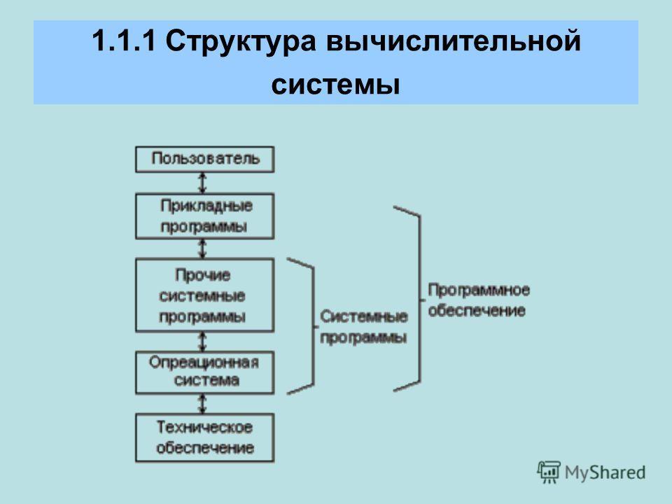 1.1.1 Структура вычислительной системы