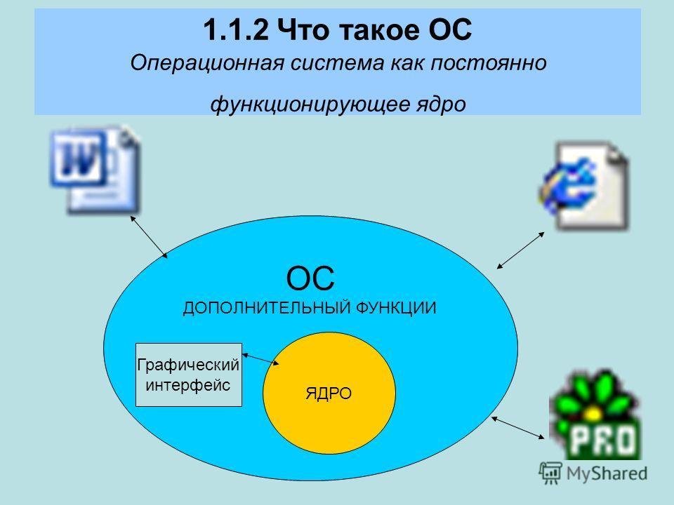 ОС ДОПОЛНИТЕЛЬНЫЙ ФУНКЦИИ 1.1.2 Что такое ОС Операционная система как постоянно функционирующее ядро ЯДРО Графический интерфейс