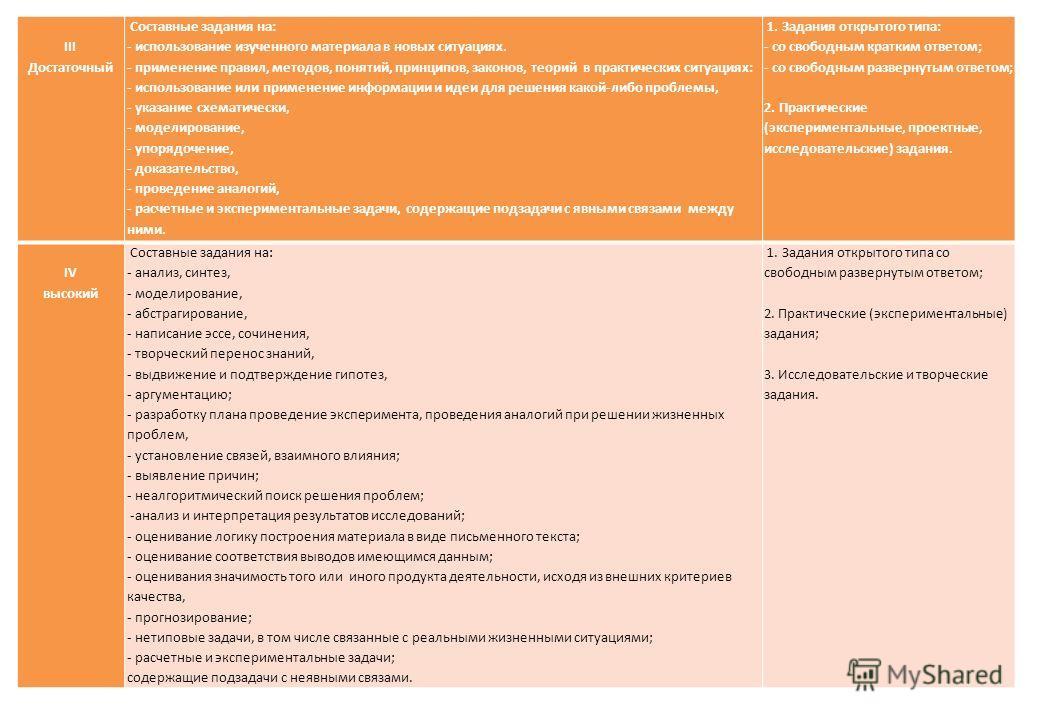 III Достаточный Составные задания на: - использование изученного материала в новых ситуациях. - применение правил, методов, понятий, принципов, законов, теорий в практических ситуациях: - использование или применение информации и идеи для решения как