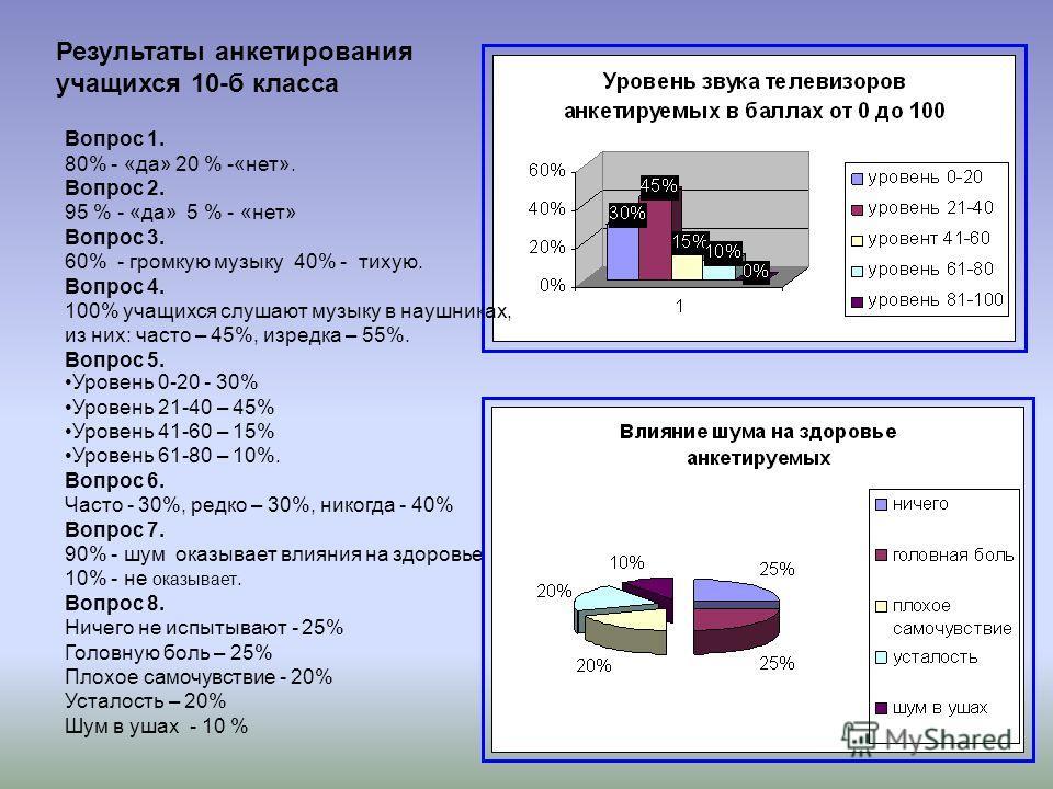 Вопрос 1. 80% - «да» 20 % -«нет». Вопрос 2. 95 % - «да» 5 % - «нет» Вопрос 3. 60% - громкую музыку 40% - тихую. Вопрос 4. 100% учащихся слушают музыку в наушниках, из них: часто – 45%, изредка – 55%. Вопрос 5. Уровень 0-20 - 30% Уровень 21-40 – 45% У