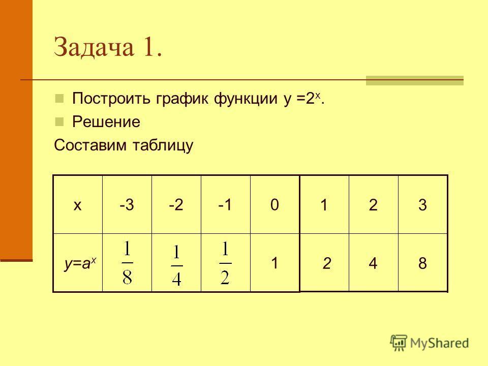 Задача 1. Построить график функции у =2 х. Решение Составим таблицу 1 у=а х 0-2-3х 84 2 321