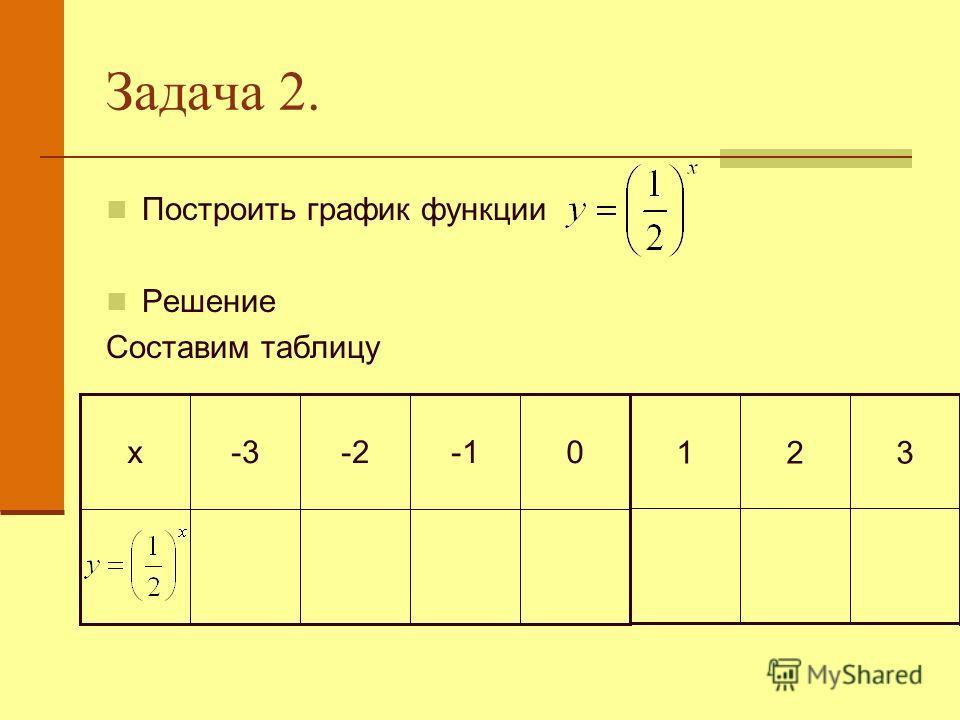 Задача 2. Построить график функции Решение Составим таблицу 0-2-3х 321