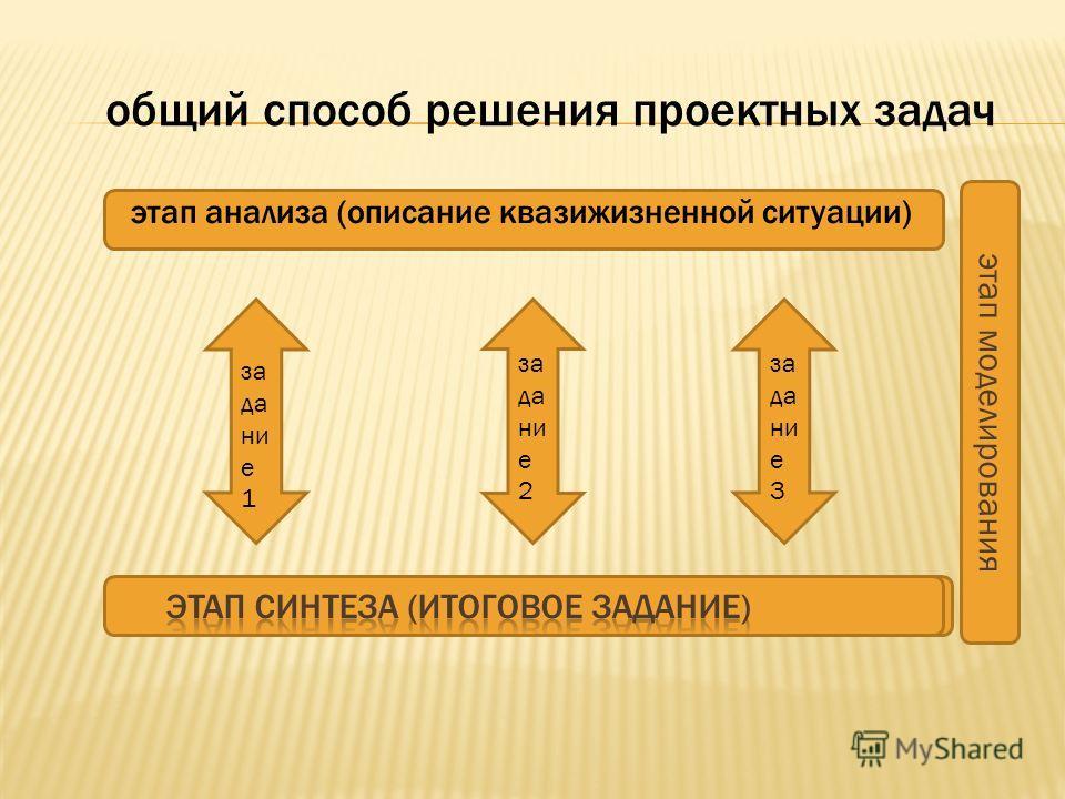 этап моделирования этап анализа (описание квазижизненной ситуации) общий способ решения проектных задач за да ни е 1 за да ни е 2 за да ни е 3
