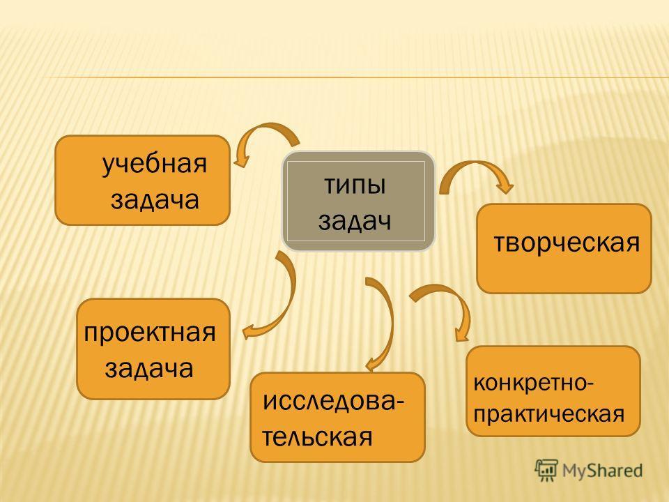 типы задач учебная задача проектная задача конкретно- практическая исследова- тельская творческая