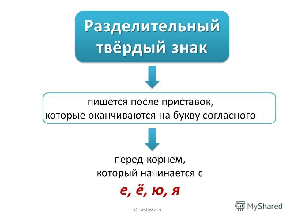 © InfoUrok.ru Разделительный твёрдый знак Разделительный пишется после приставок, которые оканчиваются на букву согласного перед корнем, который начинается с е, ё, ю, я