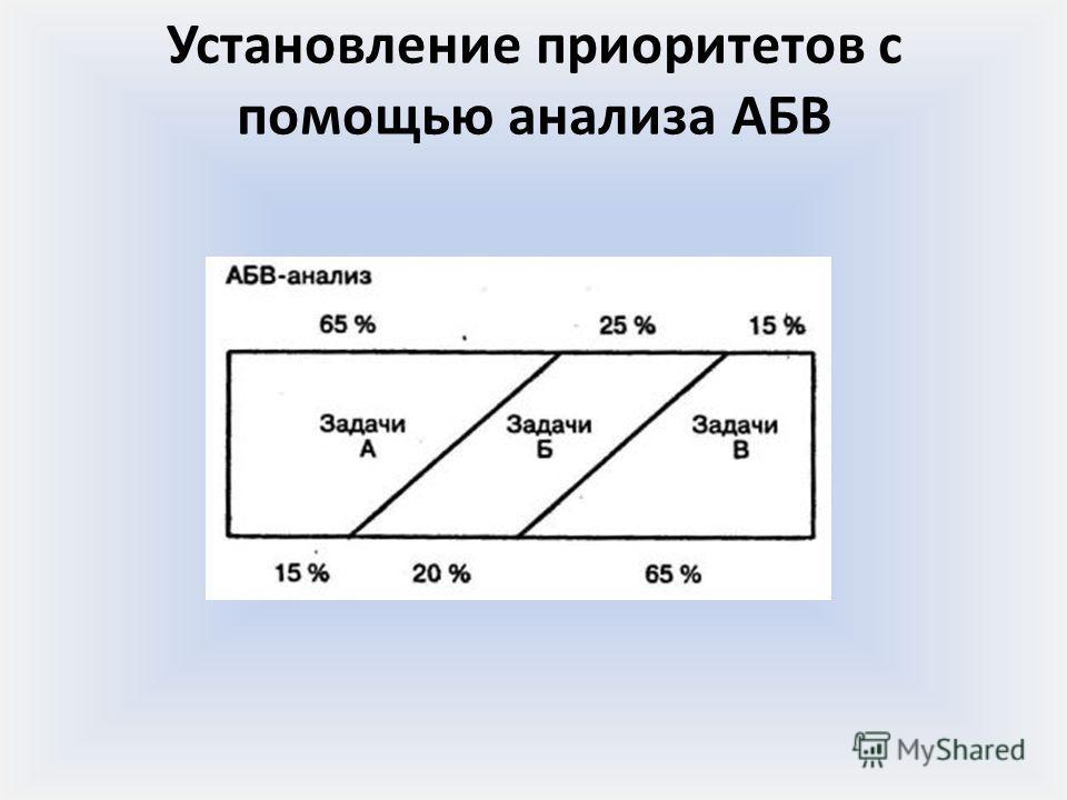 Установление приоритетов с помощью анализа АБВ