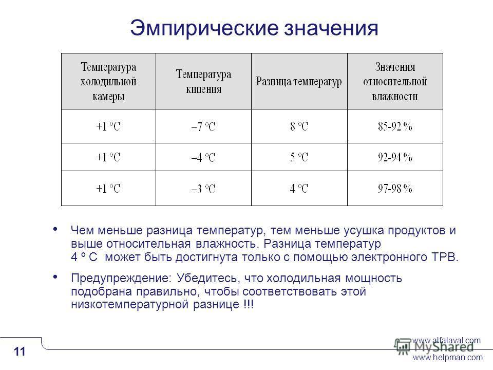 www.alfalaval.com www.helpman.com 11 Slide 11 Эмпирические значения Чем меньше разница температур, тем меньше усушка продуктов и выше относительная влажность. Разница температур 4 º C может быть достигнута только с помощью электронного ТРВ. Предупреж