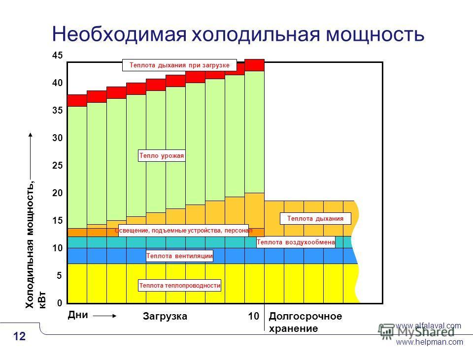 www.alfalaval.com www.helpman.com 12 Slide 12 Необходимая холодильная мощность Холодильная мощность, кВт Дни 10 ЗагрузкаДолгосрочное хранение Теплота теплопроводности Теплота вентиляции Теплота воздухообмена Теплота дыхания Тепло урожая Освещение, по