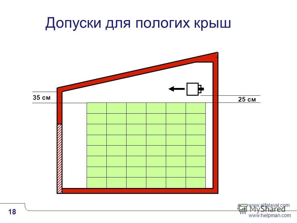 www.alfalaval.com www.helpman.com 18 Slide 18 25 см 35 cм Допуски для пологих крыш