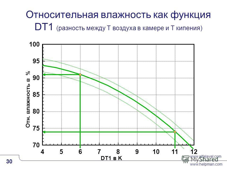 www.alfalaval.com www.helpman.com 30 Slide 30 Относительная влажность как функция DT1 (разность между Т воздуха в камере и Т кипения)