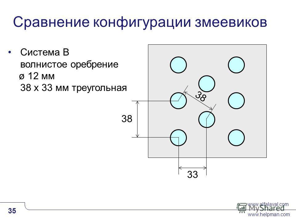 www.alfalaval.com www.helpman.com 35 Slide 35 Система B волнистое оребрение ø 12 мм 38 x 33 мм треугольная 38 33 38 Сравнение конфигурации змеевиков