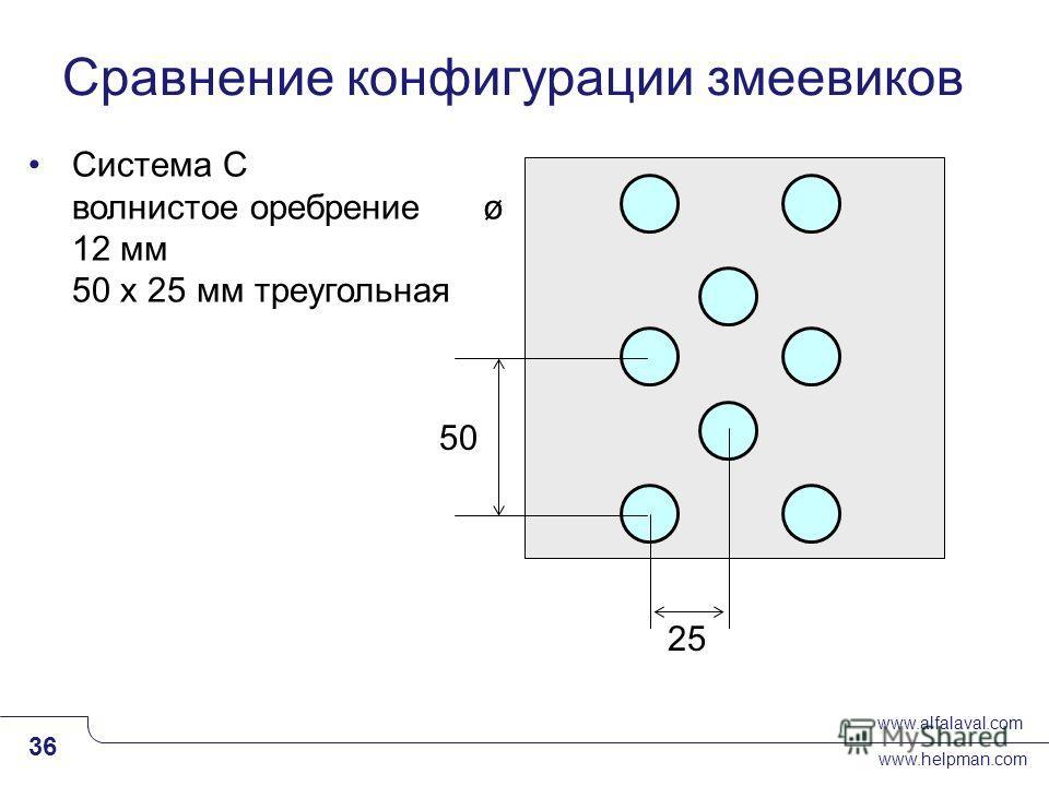 www.alfalaval.com www.helpman.com 36 Slide 36 Система C волнистое оребрение ø 12 мм 50 x 25 мм треугольная 50 25 Сравнение конфигурации змеевиков