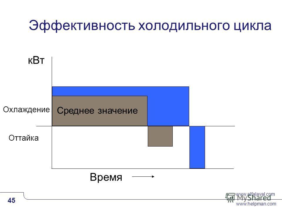 www.alfalaval.com www.helpman.com 45 Slide 45 Эффективность холодильного цикла Охлаждение Оттайка Среднее значение кВт Время