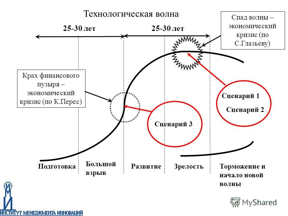 Подготовка Большой взрыв РазвитиеЗрелость Торможение и начало новой волны Крах финансового пузыря – экономический кризис (по К.Перес) 25-30 лет Сценарий 1 Сценарий 2 Сценарий 3 Спад волны – экономический кризис (по С.Глазьеву) Технологическая волна