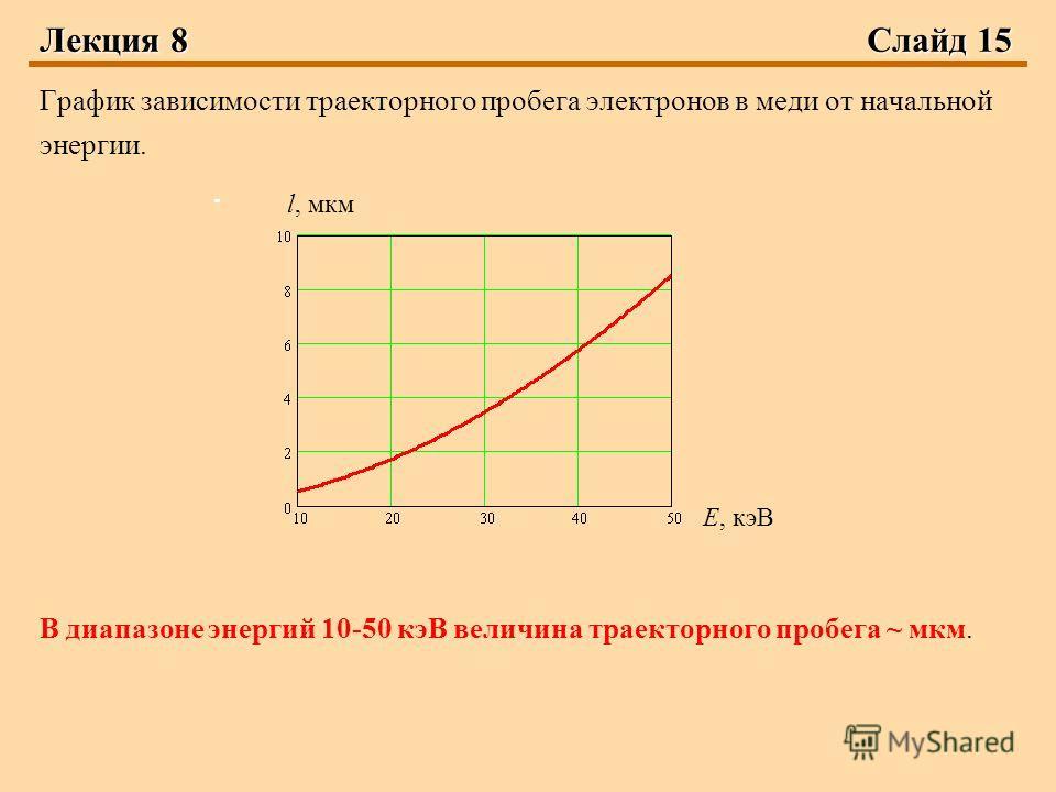 Лекция 8 Слайд 15 График зависимости траекторного пробега электронов в меди от начальной энергии. В диапазоне энергий 10-50 кэВ величина траекторного пробега ~ мкм. Е, кэВ l, мкм