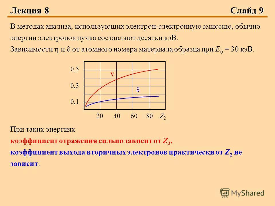 Лекция 8Слайд 9 В методах анализа, использующих электрон-электронную эмиссию, обычно энергии электронов пучка составляют десятки кэВ. Зависимости и от атомного номера материала образца при Е 0 = 30 кэВ. При таких энергиях коэффициент отражения сильно