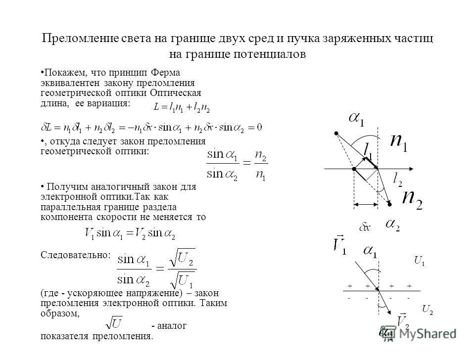 Преломление света на границе двух сред и пучка заряженных частиц на границе потенциалов Покажем, что принцип Ферма эквивалентен закону преломления геометрической оптики Оптическая длина, ее вариация:, откуда следует закон преломления геометрической о