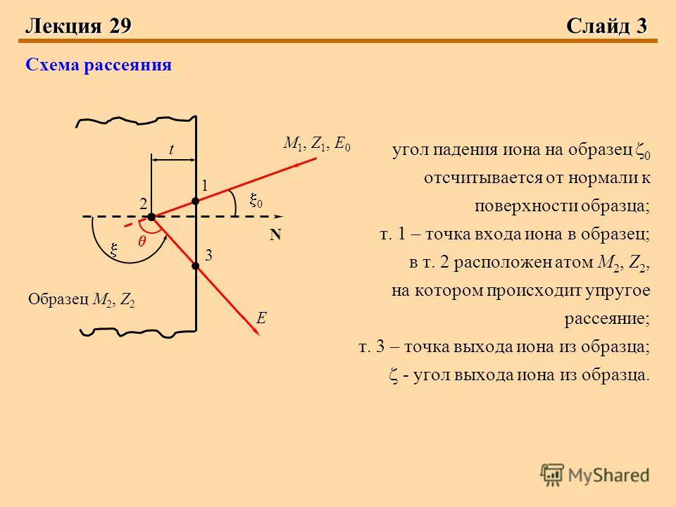 Лекция 29Слайд 3 Схема рассеяния угол падения иона на образец 0 отсчитывается от нормали к поверхности образца; т. 1 – точка входа иона в образец; в т. 2 расположен атом M 2, Z 2, на котором происходит упругое рассеяние; т. 3 – точка выхода иона из о