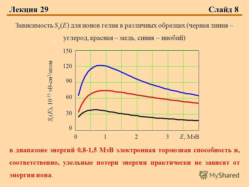 Лекция 29Слайд 8 Зависимость S e (E) для ионов гелия в различных образцах (черная линия – углерод, красная – медь, синяя – ниобий) в диапазоне энергий 0,8-1,5 МэВ электронная тормозная способность и, соответственно, удельные потери энергии практическ