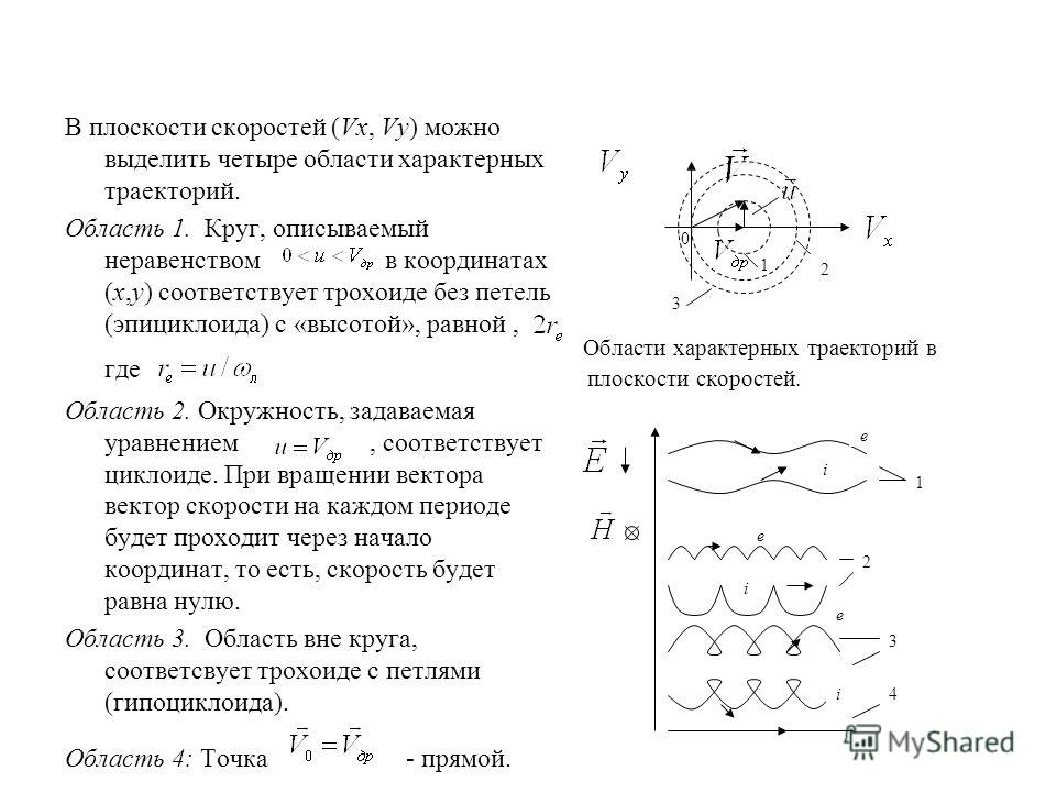 0 1 2 Области характерных траекторий в плоскости скоростей. 3 В плоскости скоростей (Vx, Vy) можно выделить четыре области характерных траекторий. Область 1. Круг, описываемый неравенством в координатах (x,y) соответствует трохоиде без петель (эпицик