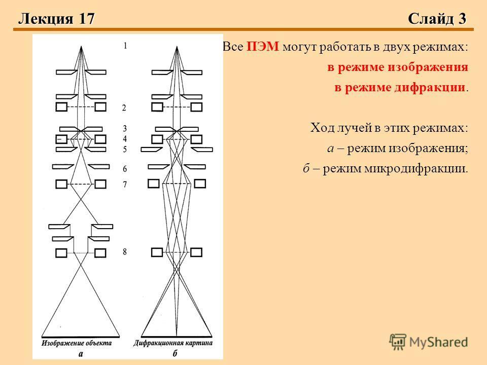 Лекция 17Слайд 3 Все ПЭМ могут