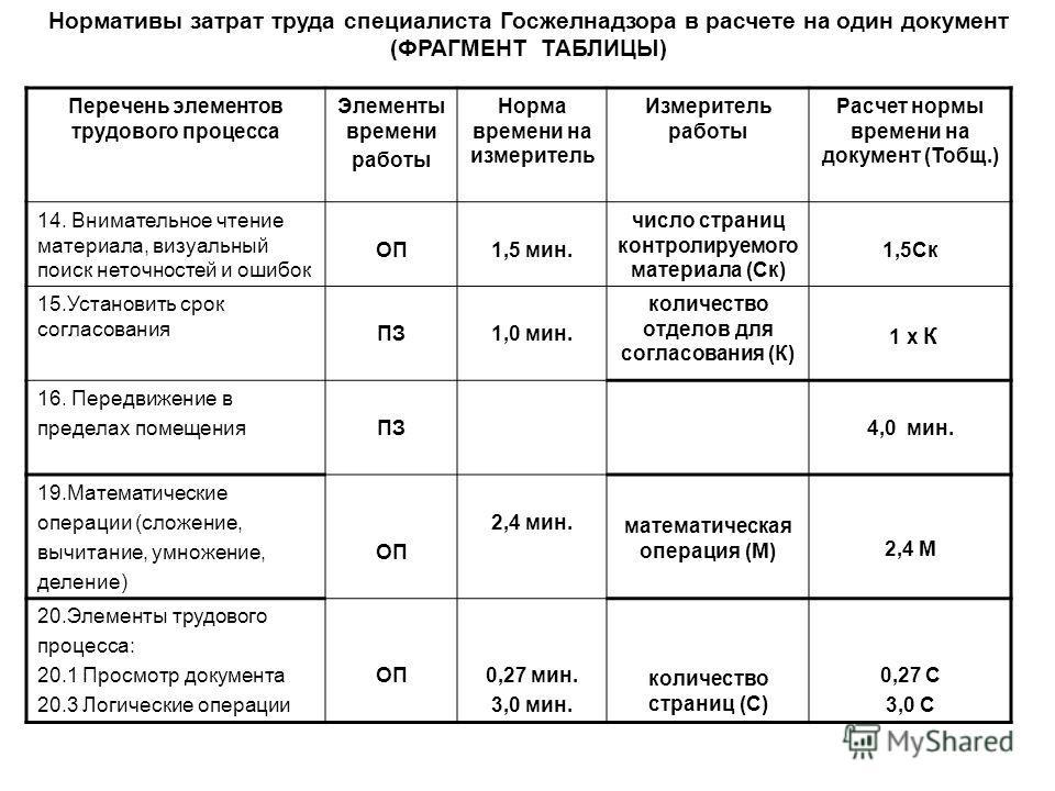 Перечень элементов трудового процесса Элементы времени работы Норма времени на измеритель Измеритель работы Расчет нормы времени на документ (Тобщ.) 14. Внимательное чтение материала, визуальный поиск неточностей и ошибок ОП1,5 мин. число страниц кон