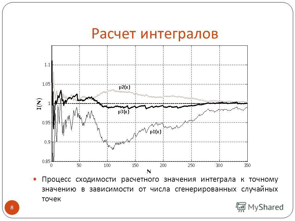 Расчет интегралов Процесс сходимости расчетного значения интеграла к точному значению в зависимости от числа сгенерированных случайных точек 8