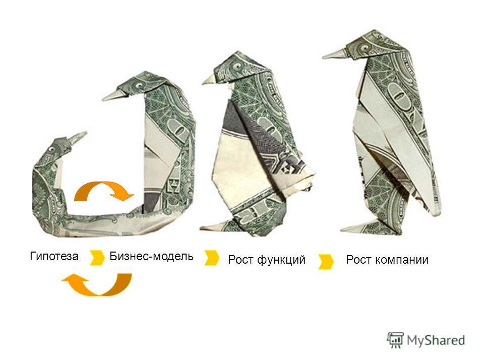 ГипотезаБизнес-модель Рост функцийРост компании