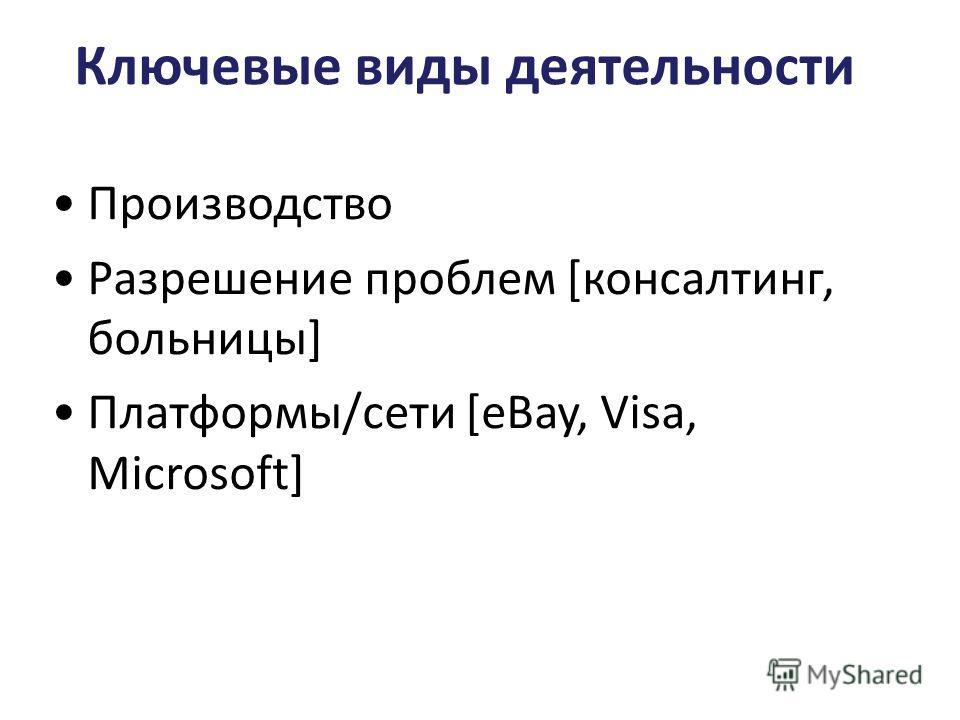 Ключевые виды деятельности Производство Разрешение проблем [консалтинг, больницы] Платформы/сети [eBay, Visa, Microsoft]