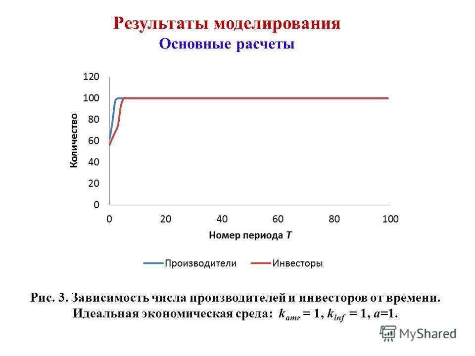 Результаты моделирования Основные расчеты Рис. 3. Зависимость числа производителей и инвесторов от времени. Идеальная экономическая среда: k amr = 1, k inf = 1, а=1.