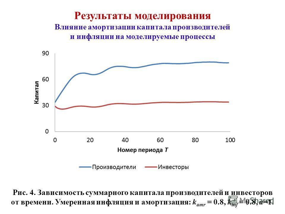 Результаты моделирования Влияние амортизации капитала производителей и инфляции на моделируемые процессы Рис. 4. Зависимость суммарного капитала производителей и инвесторов от времени. Умеренная инфляция и амортизация: k amr = 0.8, k inf = 0.8, а=1.