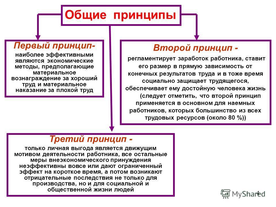 4 Общие принципы Первый принцип- наиболее эффективными являются экономические методы, предполагающие материальное вознаграждение за хороший труд и материальное наказание за плохой труд Второй принцип - регламентирует заработок работника, ставит его р