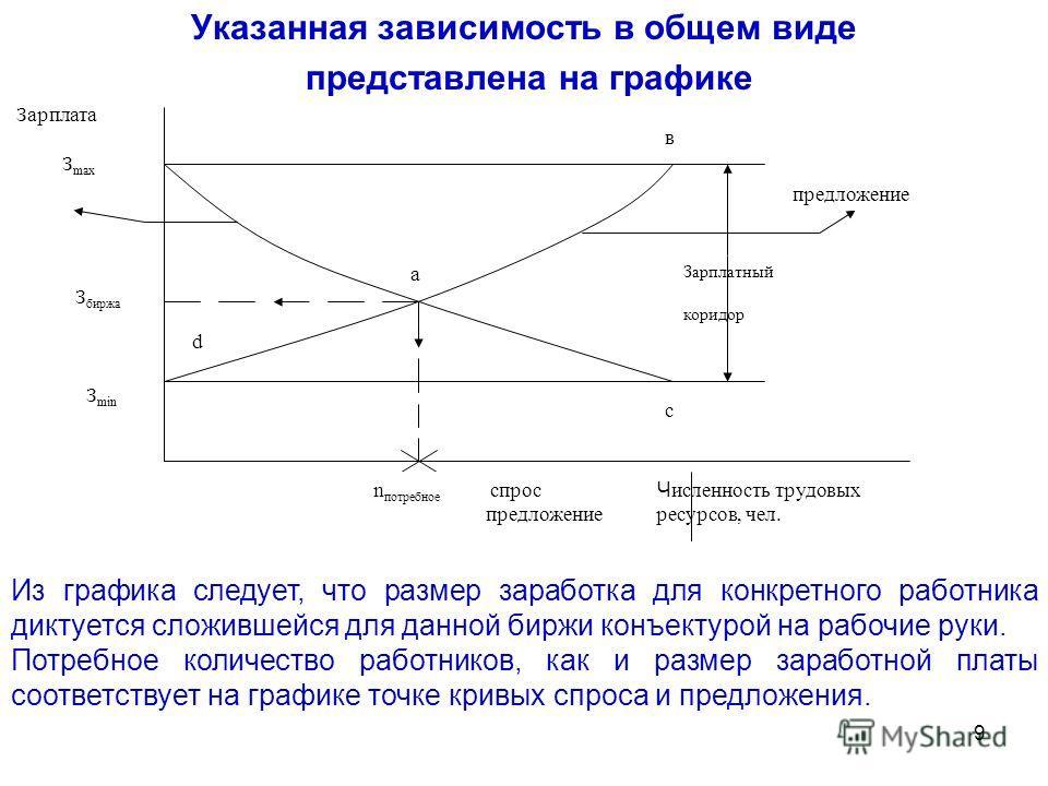 9 Указанная зависимость в общем виде представлена на графике в с d а Зарплата З mах З биржа З min предложение Зарплатный коридор n потребное спрос Ч исленность трудовых предложение ресурсов, чел. Из графика следует, что размер заработка для конкретно