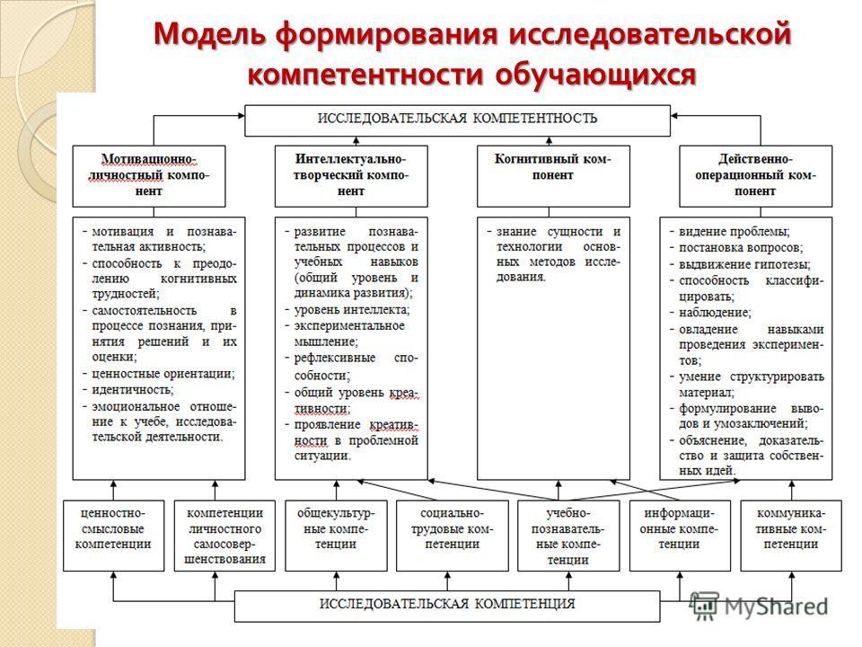 Модель формирования исследовательской компетентности обучающихся