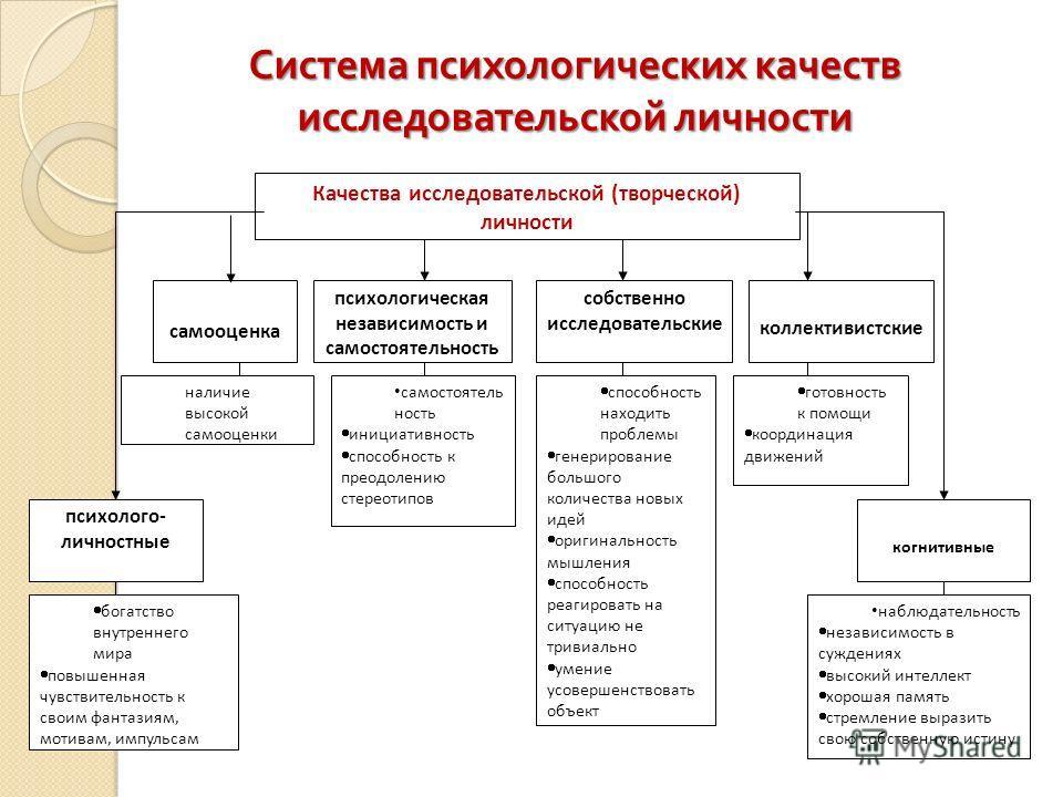 Система психологических качеств исследовательской личности Качества исследовательской (творческой) личности психологическая независимость и самостоятельность собственно исследовательские коллективистские когнитивные психолого- личностные самооценка с