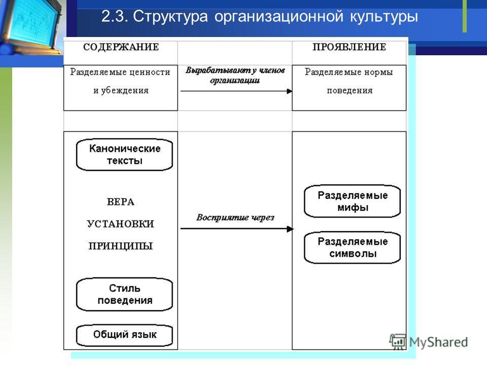 2.3. Структура организационной культуры