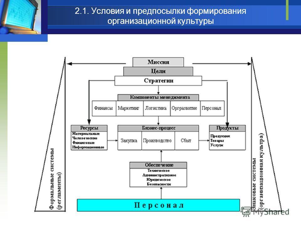 2.1. Условия и предпосылки формирования организационной культуры