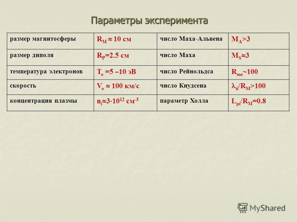 Параметры эксперимента размер магнитосферы R M 10 cм число Маха-Альвена M A >3 размер диполя R P =2.5 cм число Маха M S 3 температура электронов T e =5 –10 эВ число Рейнольдса R me ~100 скорость V o 100 км/с число Кнудсена ii /R M >100 концентрация п