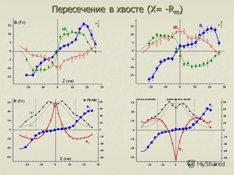 Пересечение в хвосте (X= -R m )