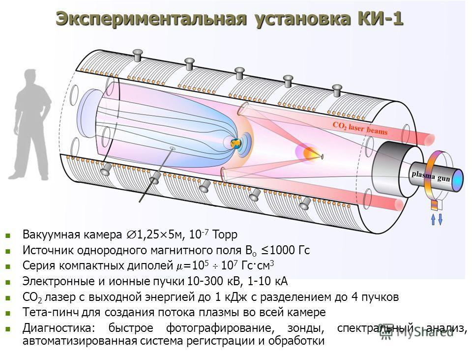 CO 2 laser beams plasma gun Экспериментальная установка КИ-1 Вакуумная камера 1,25×5м, 10 -7 Toрр Вакуумная камера 1,25×5м, 10 -7 Toрр Источник однородного магнитного поля B o 1000 Гс Источник однородного магнитного поля B o 1000 Гс Серия компактных