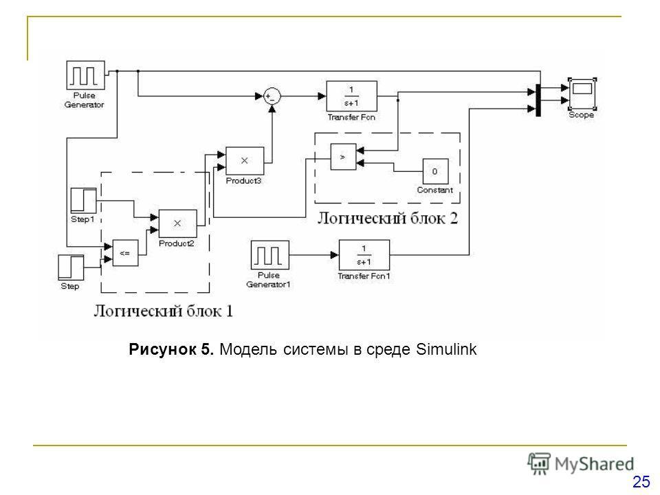Рисунок 5. Модель системы в среде Simulink 25
