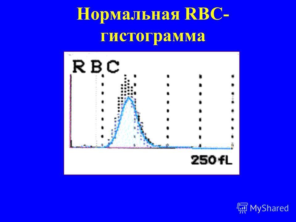 Нормальная RBC- гистограмма