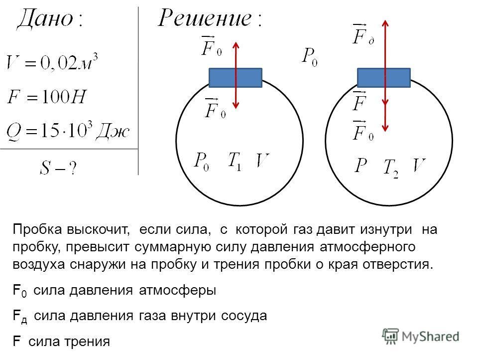 Пробка выскочит, если сила, с которой газ давит изнутри на пробку, превысит суммарную силу давления атмосферного воздуха снаружи на пробку и трения пробки о края отверстия. F д сила давления газа внутри сосуда F 0 сила давления атмосферы F сила трени