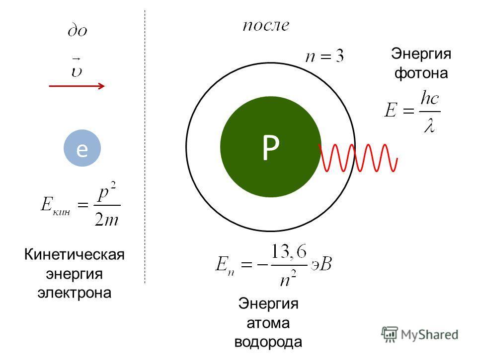 e P e Кинетическая энергия электрона Энергия атома водорода Энергия фотона