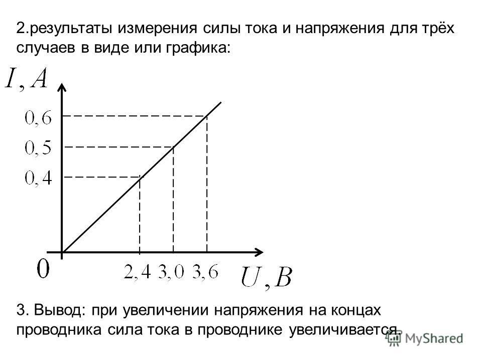 2.результаты измерения силы тока и напряжения для трёх случаев в виде или графика: 3. Вывод: при увеличении напряжения на концах проводника сила тока в проводнике увеличивается.