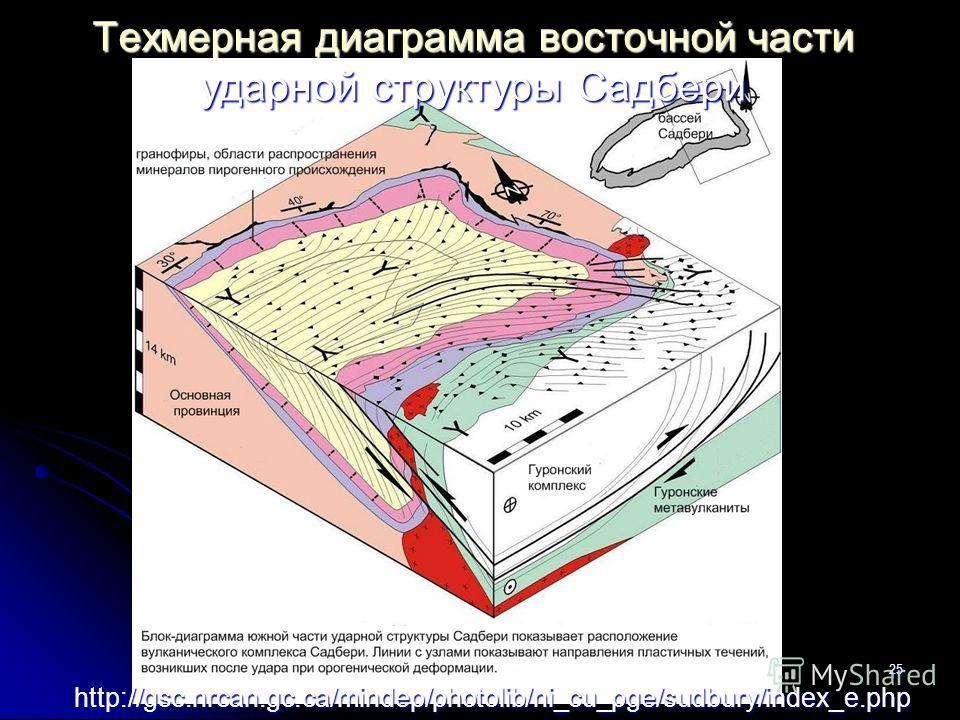 поиски-2013-л-425 Техмерная диаграмма восточной части ударной структуры Садбери http://gsc.nrcan.gc.ca/mindep/photolib/ni_cu_pge/sudbury/index_e.php