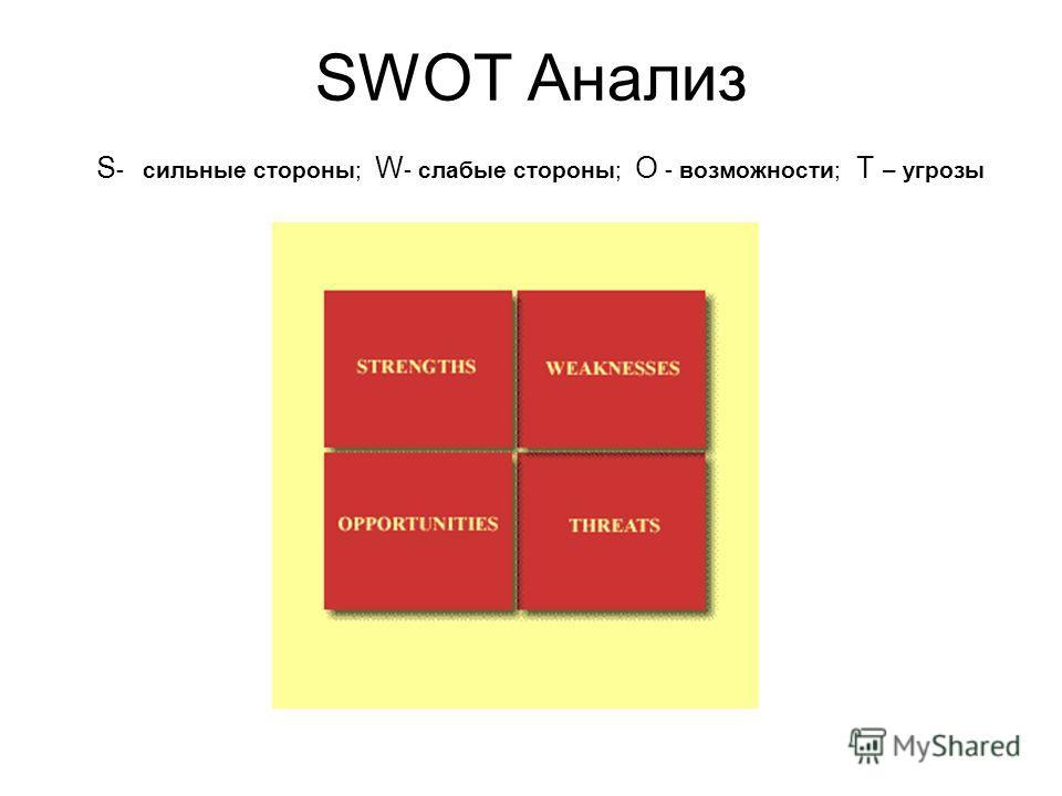 SWOT Анализ S - сильные стороны; W - слабые стороны; O - возможности; T – угрозы