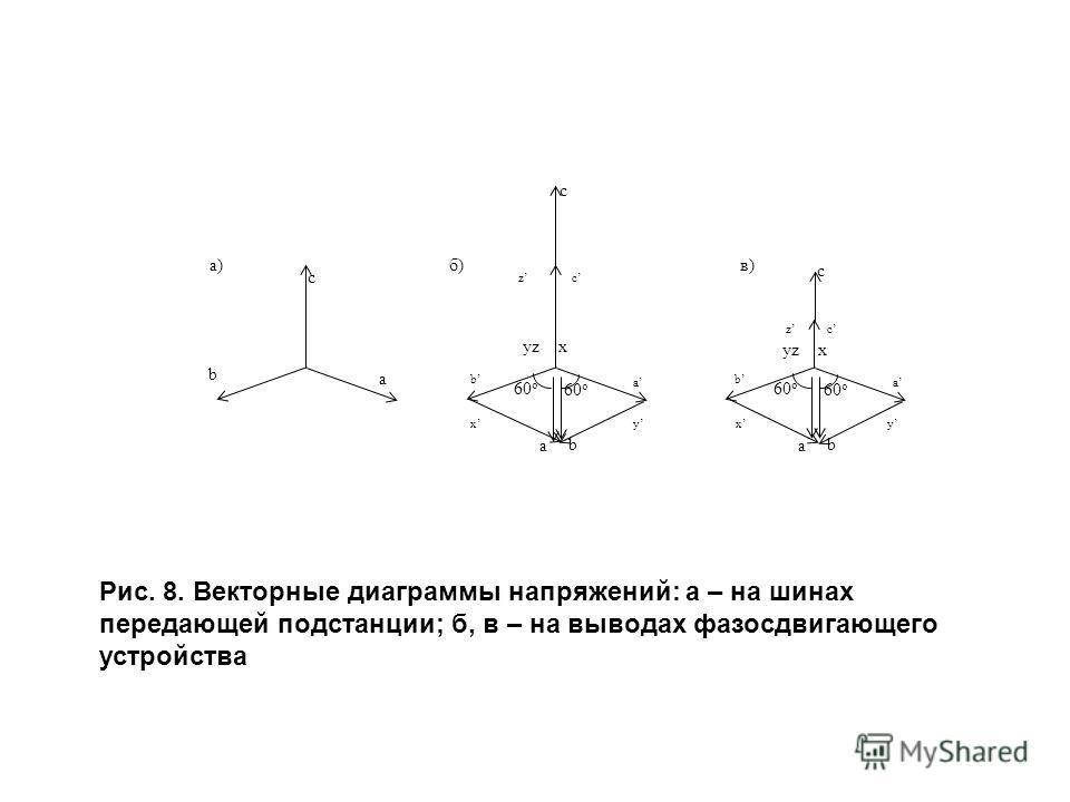 Рис. 8. Векторные диаграммы напряжений: а – на шинах передающей подстанции; б, в – на выводах фазосдвигающего устройства c а) а b c а b 60 o z yzx а b 60 o c yz x б)в) с b хy а zс b х а y