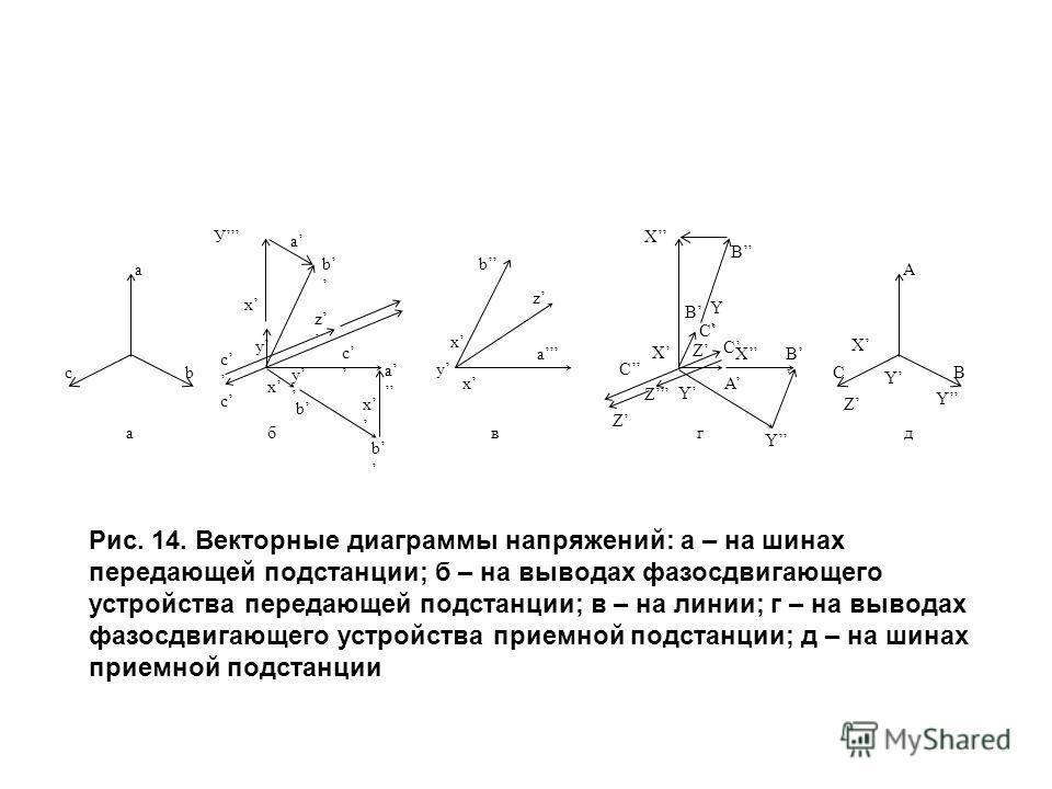 а сb а А СВ бвгд У a b x z c y c x y c b x b a b x y x z a Z Z Y C Z X B C Y C X A Y X B B Z X Y Y Рис. 14. Векторные диаграммы напряжений: а – на шинах передающей подстанции; б – на выводах фазосдвигающего устройства передающей подстанции; в – на ли