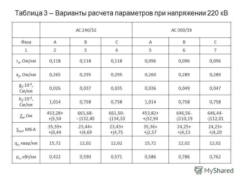 Таблица 3 – Варианты расчета параметров при напряжении 220 кВ АС 240/32АС 300/39 ФазаАВСАВС 1234567 r 0, Ом/км0,118 0,096 x 0, Ом/км0,2650,295 0,2600,289 g 0 10 -6, См/км 0,0260,0370,0350,0360,0490,047 b 0 10 -6, См/км 1,0140,758 1,0140,758 Z в, Ом 4